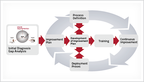 Process Definition and Improvement in Requirements Engineering