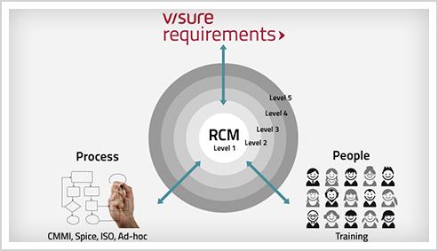 RCM Model
