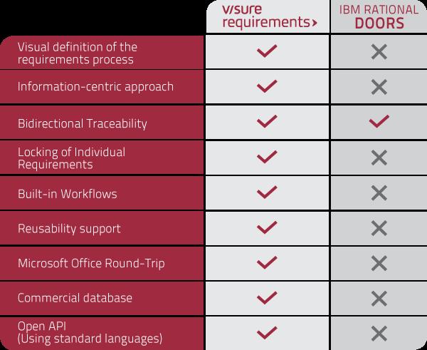 Visure vs IBM Doors